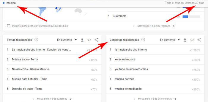 google trends ideas para crear contenido para blog